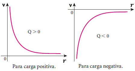 Gráfica de una hipérbola equilátera