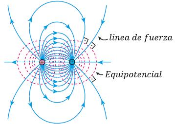 Dipolo Equinopotencial