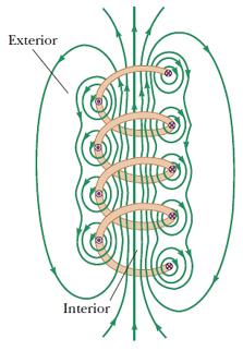 campo producido por solenoide