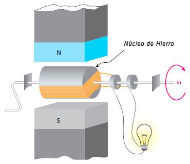 inducción electromagnética generadores