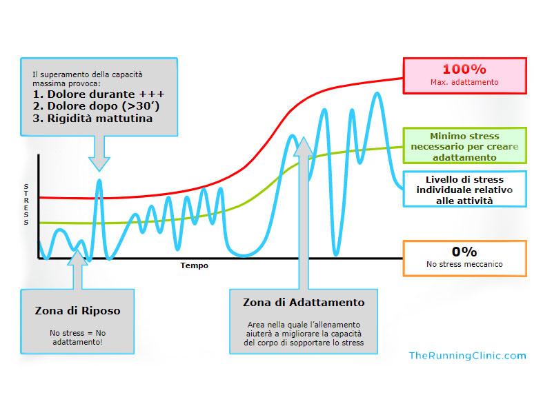 protocolli di prevenzione - Quantificazione dello stress meccanico