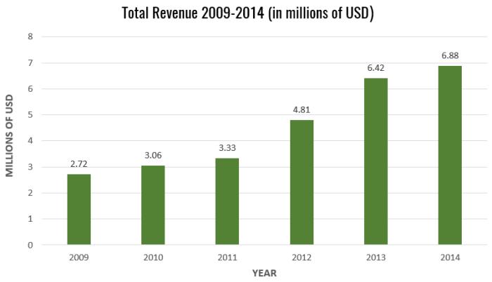 Total Revenue 2009-2014 Chart