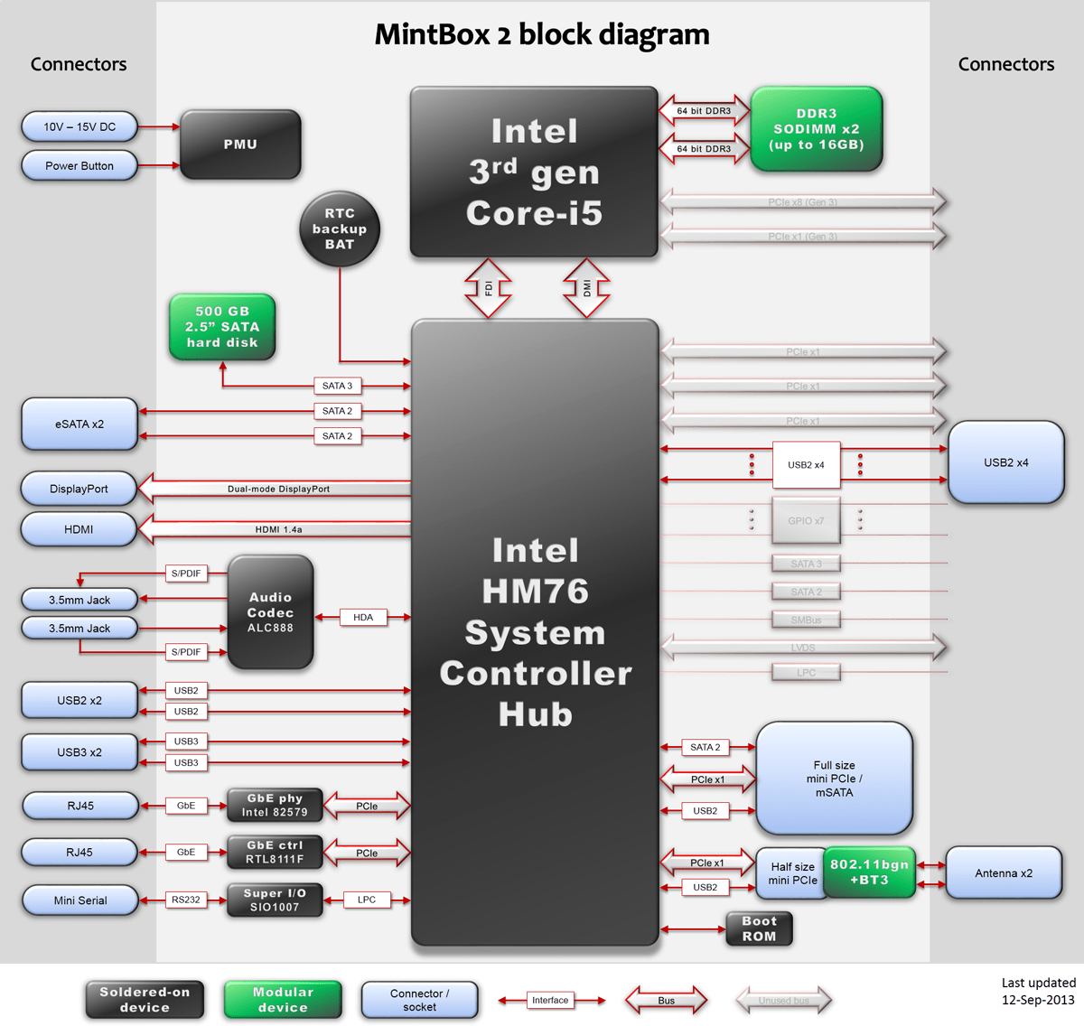desktop computer diagram chromium iron phase of back get free image about