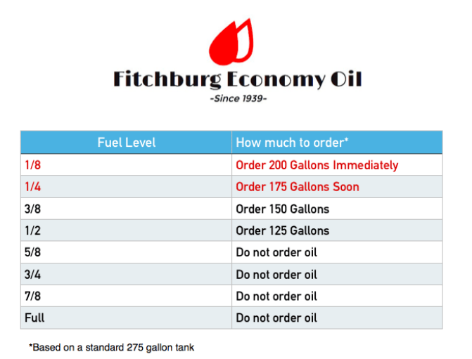 Of the tank it simply will not accommadate exactly gallons oil this is completely normal and below  picture chart when to order also how much fitchburg economy company inc rh fitchburgeconomyoil