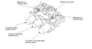 CVT Gearbox not moving  Unofficial Honda FIT Forums