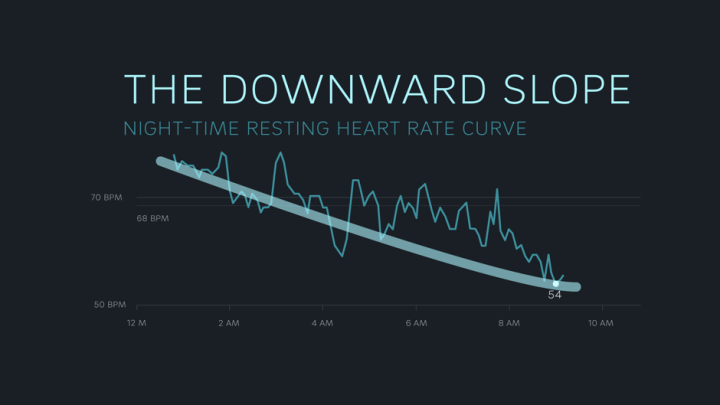 Hartslag: downward slope