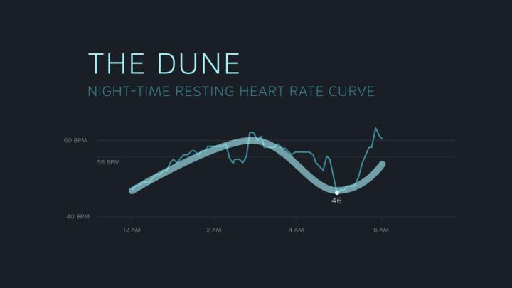 Hartslag tijdens slaap: The Dune