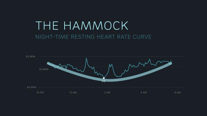 Hartslag: de hammock