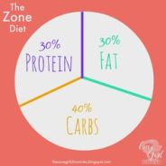 zone eating plan
