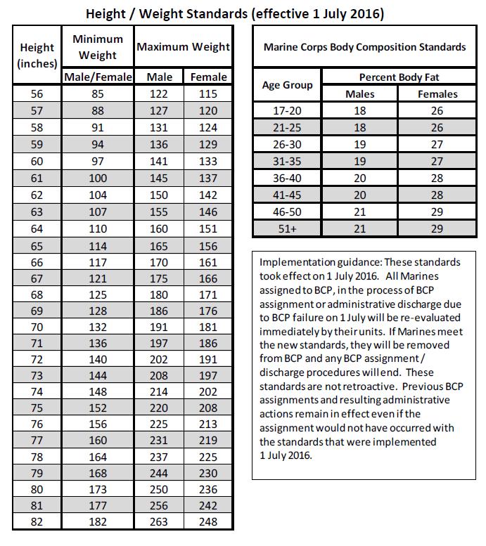 Marine Corps Height And Weight Chart Homeschoolingforfree