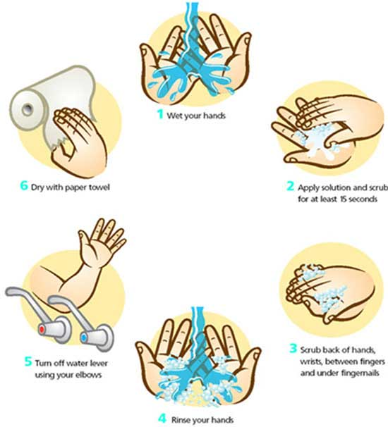 How to Wash Hands Correctly