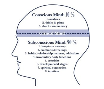 Fitness HN - Conscious and Subconscious Mind
