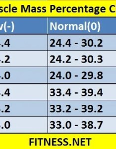 also everything about muscle mass percentage with charts fitness sports rh fitnesss