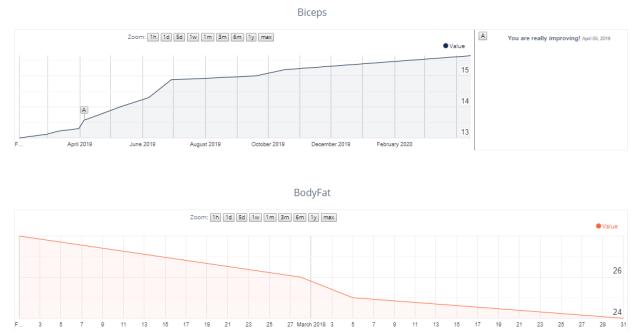 assessment progress graph