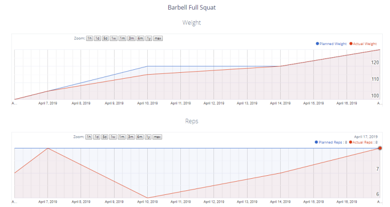 exercise graphs