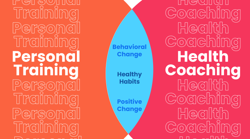 Health Coaching Supplement to Personal Training