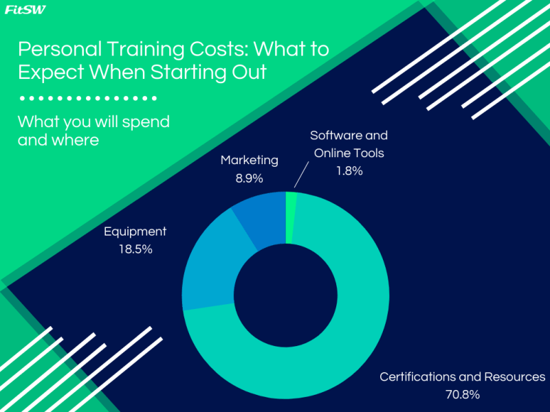 Personal training costs: Donut chart infographic