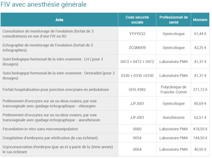 cout polyclinique franche comte fiv anesthesie generale