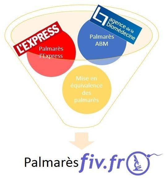 palmarèsFIVFR