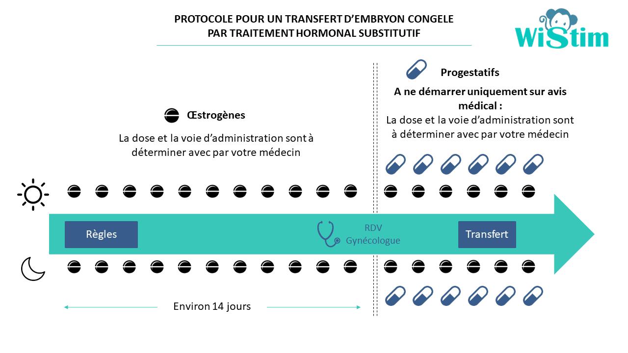 traitement avant transfert embryon congelé