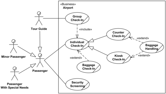Professionally Design Use Case,Erd And Uml Diagram For You