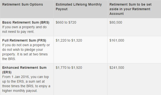 retirement sum options