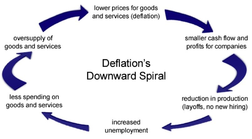 Deflation-Downward-Spiral-Singapore