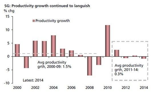 Singapore Productivity