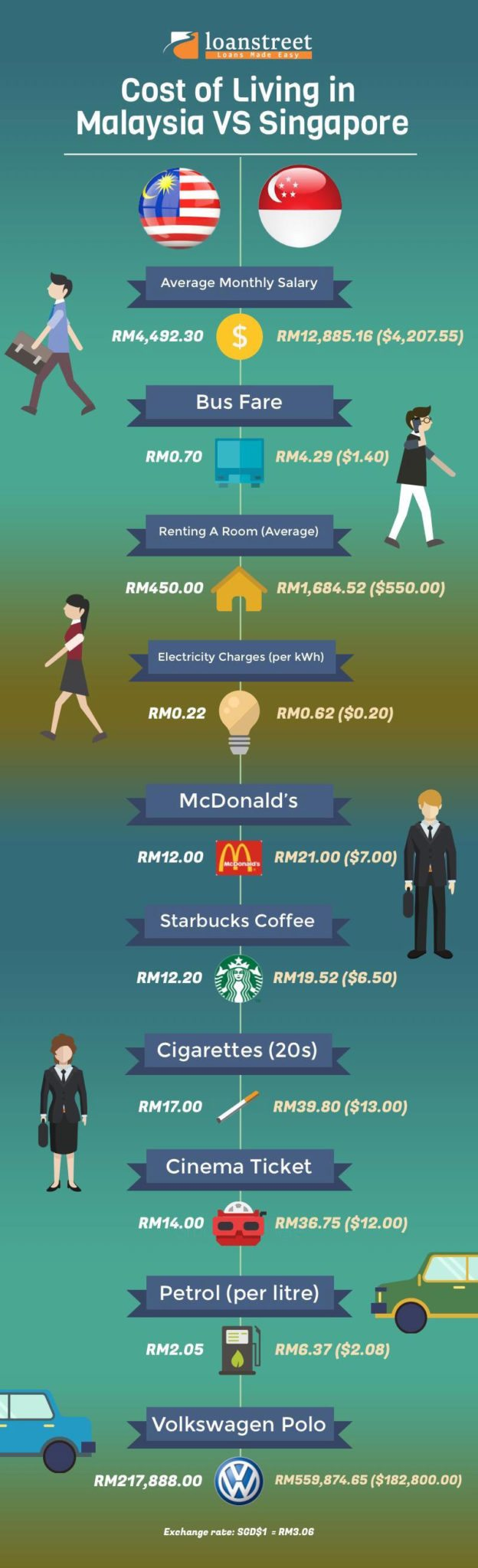 cost-of-living-in-malaysia-vs-singapore-5