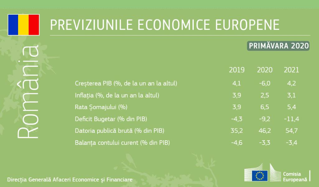 previziuni economie romania 2020