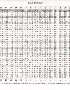 Gear inch chart also ceriunicaasl rh