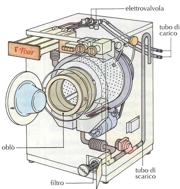 Riparazione Lavatrice i 10 problemi pi comuni  Fixer