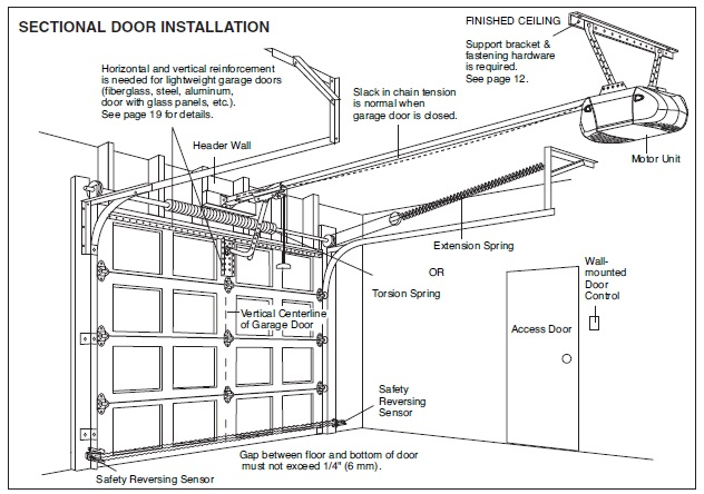 sommer garage door opener wiring diagram  fuse box on a