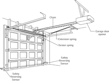 Door Pulley System & 1 We Notice That The Two Pulleys Of