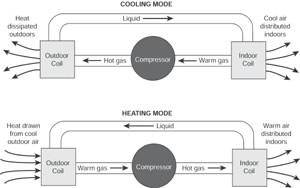 Heat Pump Repair
