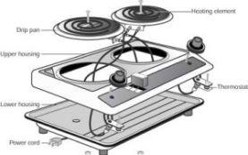 Hot Plate Repair | Repair Small Appliances