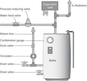 Hot Water Boiler Repair How To Repair Heating Amp Cooling