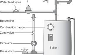 Hot Water Boiler Repair