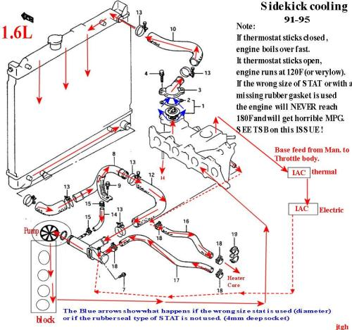small resolution of heater in cab has issues suzuki engine cooling diagram source suzuki engine diagrams wiring