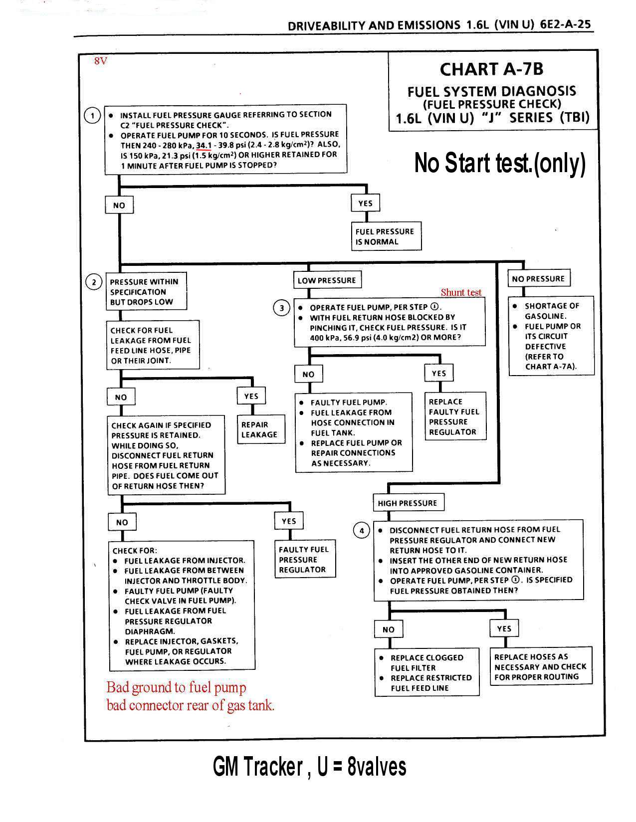 hight resolution of the 8v tbi fsm 1991 95 flow chart diagnosis page