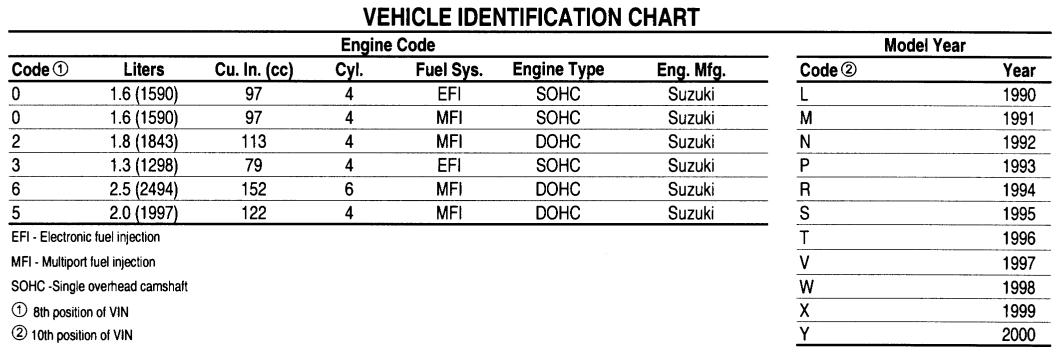 Gm Engine Codes Vin, Gm, Free Engine Image For User Manual