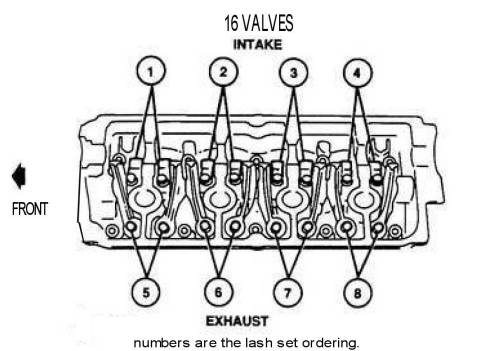 16 valve lash setting, MPI engine