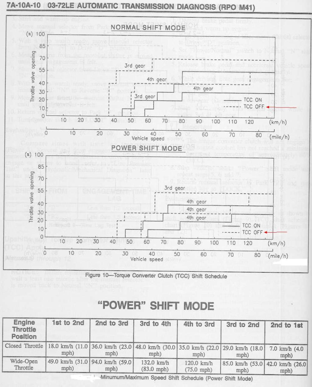 medium resolution of some folks come here for cars made in 1996 that can pass cel stuck on the smog tests and their pcm throws p074x or p077x dtc errors