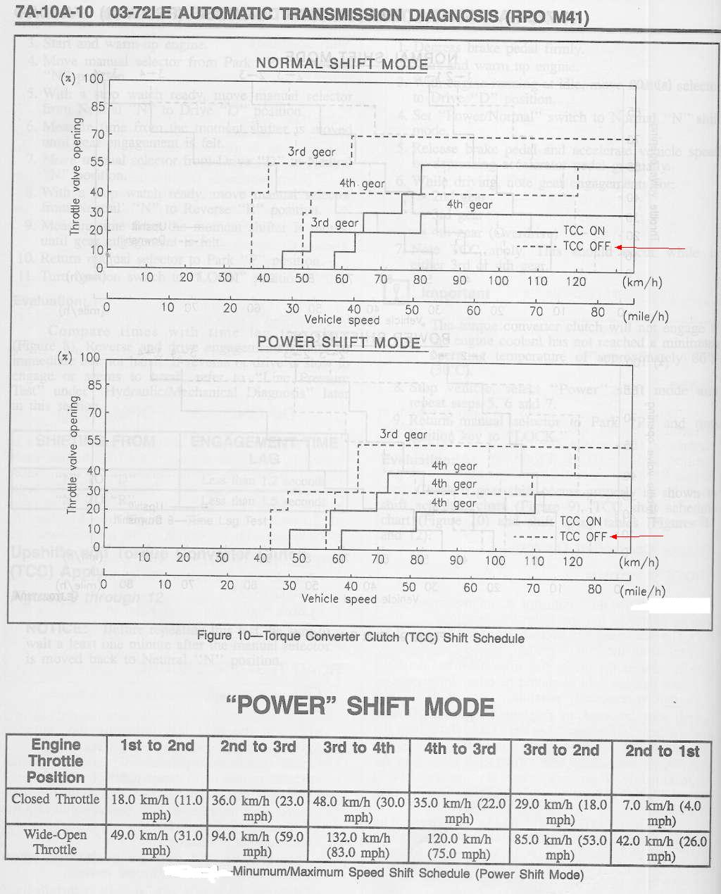 hight resolution of some folks come here for cars made in 1996 that can pass cel stuck on the smog tests and their pcm throws p074x or p077x dtc errors