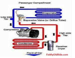 Learn How to Fix Old Car Air Conditioning Systems