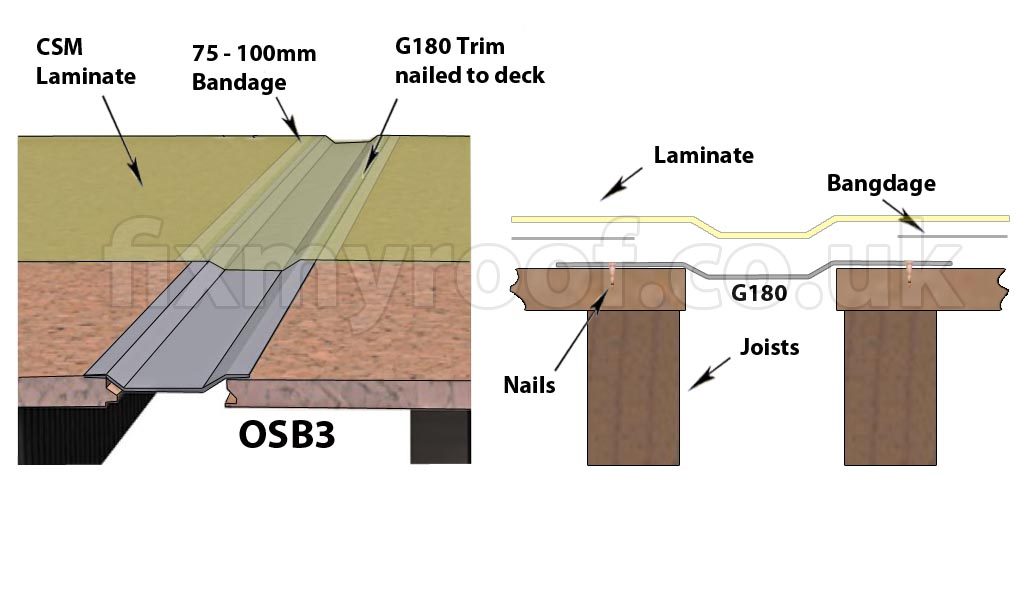 Box Gutter Dimensions Veterinariancolleges