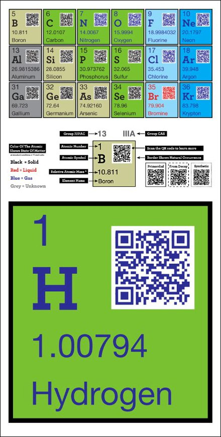 QR for Complex Communication - Periodic Table Wall Graphics from Yiying Lu. Plus FREE Periodic Table Design Details
