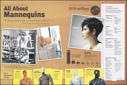 All About Mnnequins Retail Environments - Jan_Feb 2013 - Page 12-13