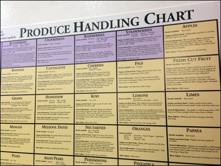 In-Store Produce Handling Chart