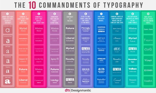 10 Commandments of Typography English font-infography